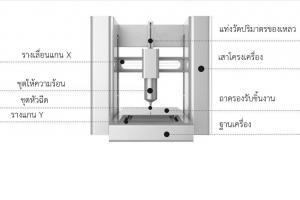 เครื่องขึ้นรูปอาหารจากของแหลว เพื่อสร้างสรรค์อาหารและเครื่องดื่ม อัตโนมัติ (ต่อยอด)